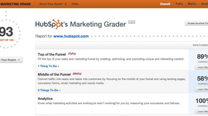 What's Your Marketing Grade?