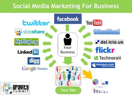 Social Media Marketing Classes At UW-Madison DCS